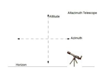 altazvseqtelescopes