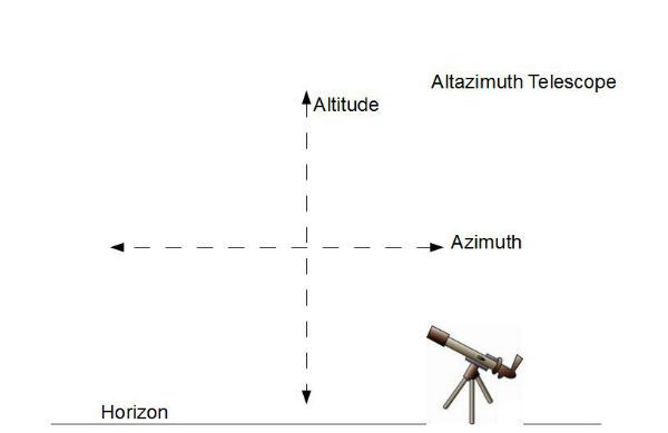 altazvseqtelescopes.jpg