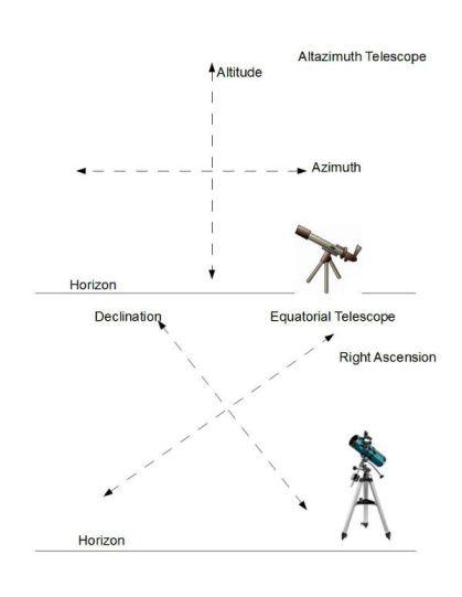altazvseqtelescopes.jpg
