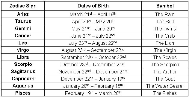 astrological-signs-and-dates-list-43aa50c918f3bd03abb71b6d4aaf93c7
