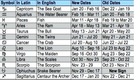 astrological sign dates