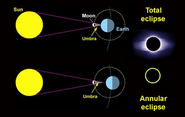 Solar_eclipse_geometry.jpg