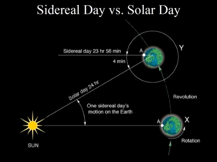 sidereal_solar_explanation.jpg