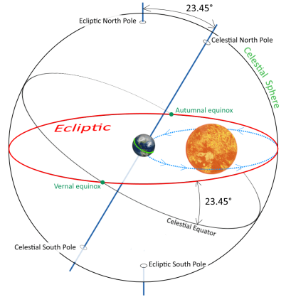 What-is-the-Ecliptic