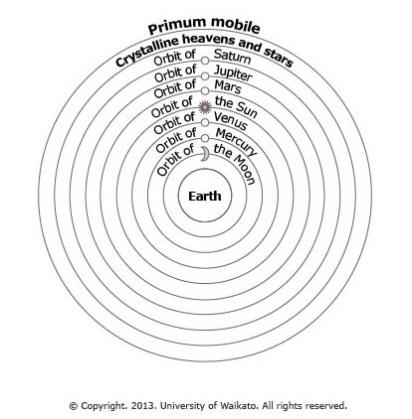 Satellites_Ptolemaic-model